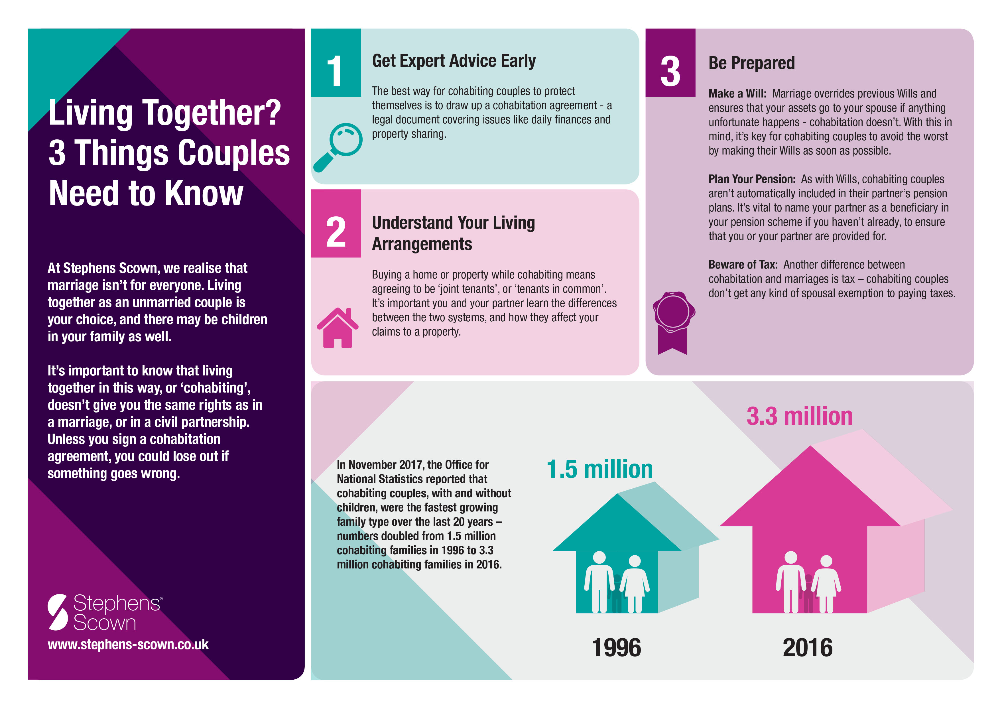 Cohabitation agreements | Cohabitation solicitors Stephens Scown