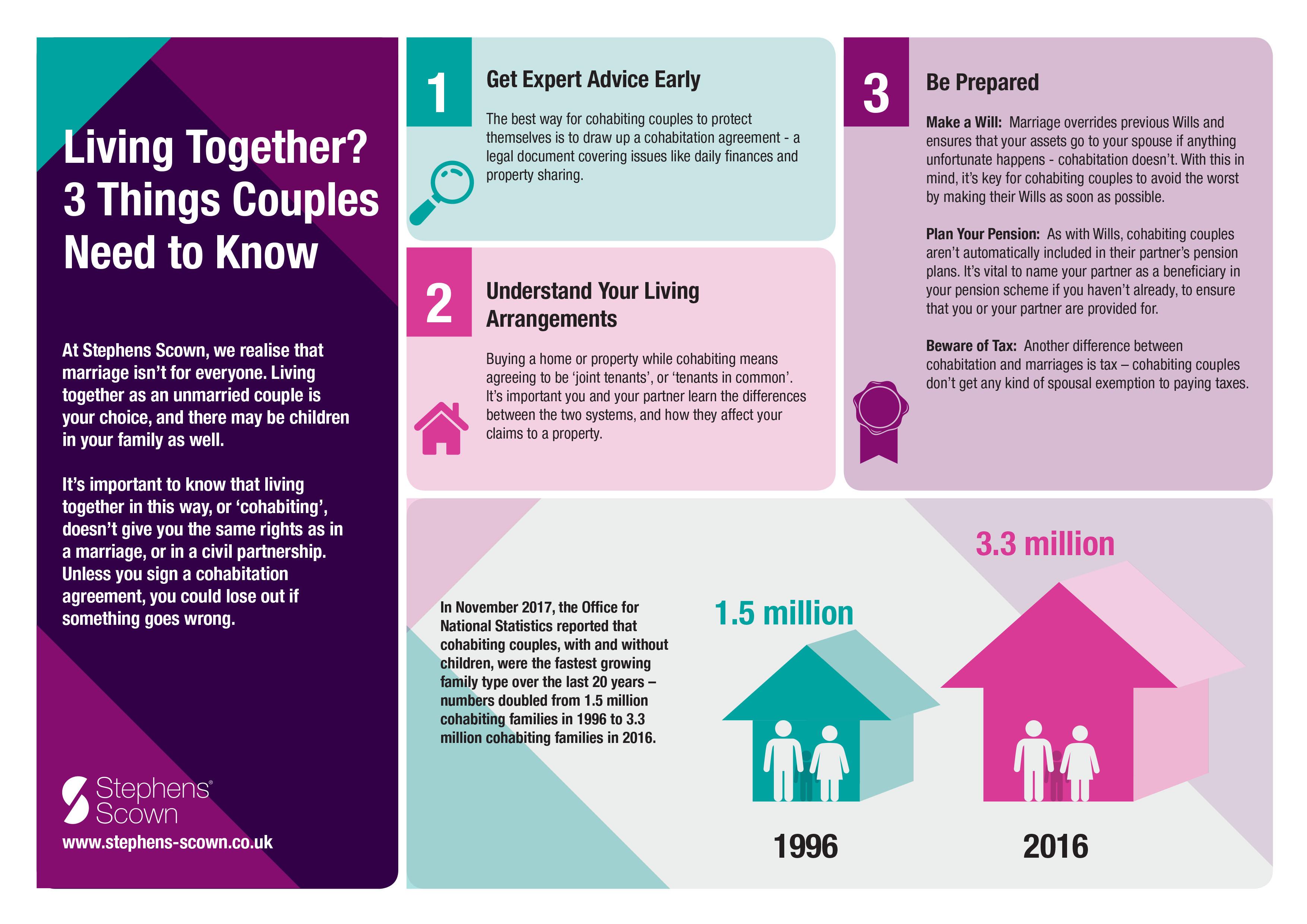 Cohabitation Agreements Cohabitation Solicitors Stephens Scown